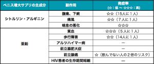 ペニス増大サプリ副作用の表