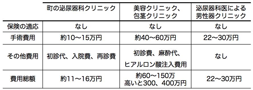 包茎手術の費用相場表