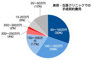 包茎契約額グラフ