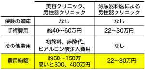 包茎手術費用比較表
