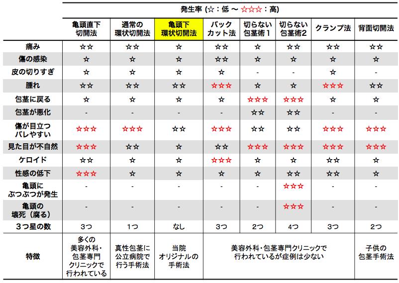 仮性包茎手術リスク表