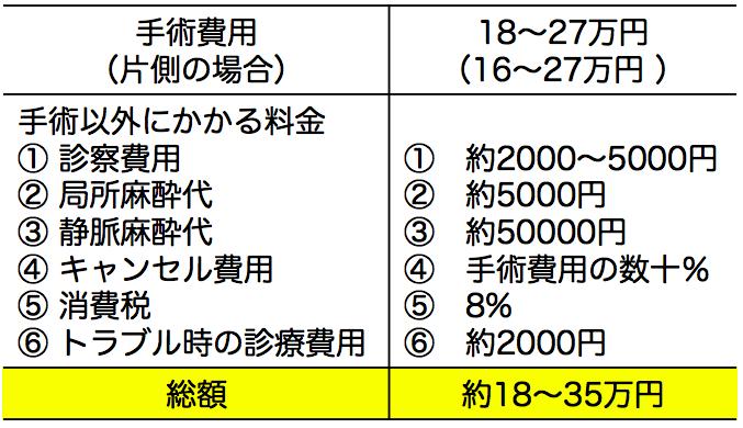 乳頭縮小術の費用表