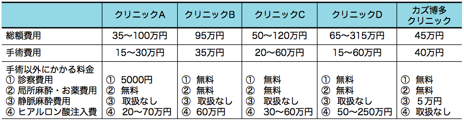 長茎術費用比較表