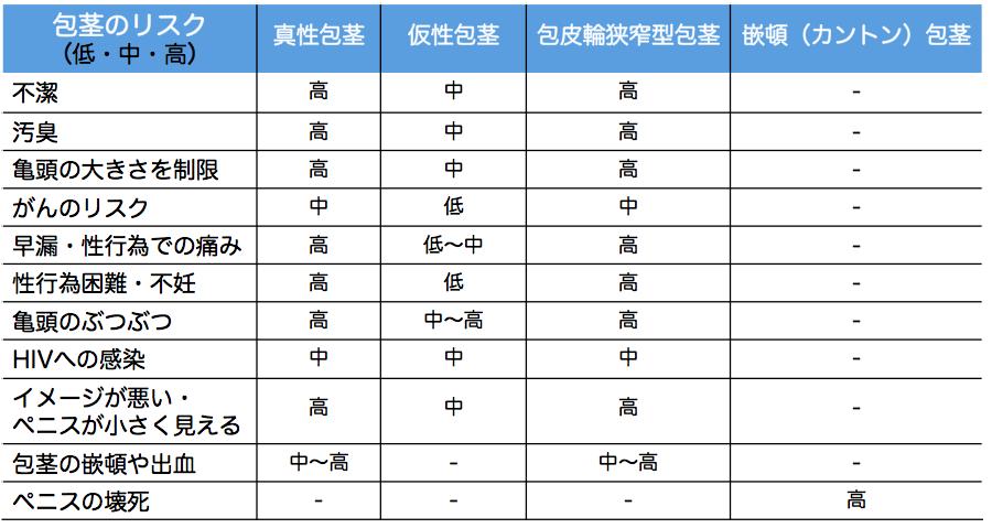 包茎のリスク表