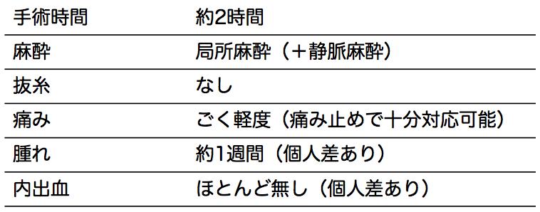 長茎・増大詳細説明表